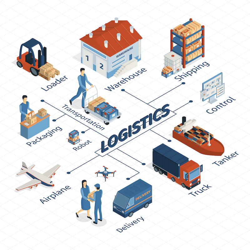 What is the difference between House B/L and Master B/L for logistics?